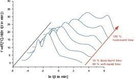 """<span class=""""bildunterschrift_hervorgehoben"""">11</span>Change of reactivity as a function of the proportion of hard-burnt material in the sample&nbsp;• Entwicklung der Reaktivität in Abhängigkeit vom Hartbranntanteil der Probe<br />"""
