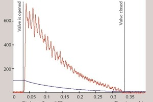 """<div class=""""bildunterschrift_en""""><span class=""""bu_ziffer_blau"""">4</span>A typical air cannon discharge reaches its peak blast force output in the milliseconds just after the valve is opened, dropping quickly as the tank pressure approaches zero</div>"""