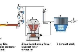 Schema der Ofen-/Rohmühlenentstaubung, vereinfacht (Intensiv-Filter)<br />