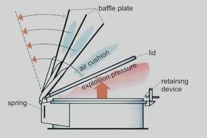 "<span class=""bildunterschrift_hervorgehoben"">3</span>Operating principle of the Thorwesten Vent air cushion explosion flap<br />"