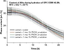 "<span class=""bildunterschrift_hervorgehoben"">2</span>Quantitative phase curves for alite during hydration of CEM I 42.5 N cement<br />"