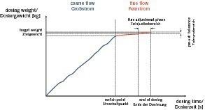 """<span class=""""bildunterschrift_hervorgehoben"""">11</span>Dosing cycle with coarse and fine flow • Dosierablauf mit Grob- und Feinstrom<br />"""