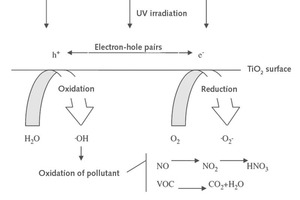 "<div class=""bildtext_en"">1 Occurrence of semi-conductive photocatalytic reactions [3]</div>"