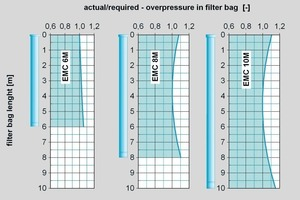"""<span class=""""bildunterschrift_hervorgehoben"""">7</span>Pressure distribution in the bag as a function of the length at identical compressed air consumption per m² of filter surface<br />"""