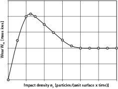 Strahlverschleiß: Abhängigkeit von der Stoßdichte<br />