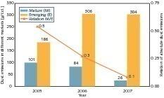 Entwicklung der Staubemissionen bei Italcementi (Italcementi)<br />