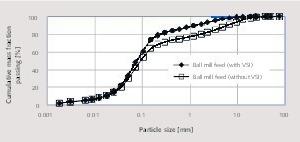 """<div class=""""bildtext_en"""">11 Comparison of ball mill feed particle size distributions for both grinding cases</div>"""