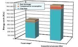 Vergleich der Energiekosten für ProJet mega<sup>®</sup> Prozessfilter vs. Jet-Pulse Filter konventioneller Bauart<br />