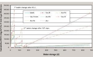 Kumulativer DOC-Gehalt bei unterschiedlichen Dispersionspulvern (MethodeB) innerhalb von 875 Tagen Elution. Man erkennt jeweils einen ansteigenden DOC-Wert nach den Wasserwechseln<br />