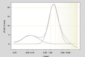 Fitting the Gaussian distribution curves • Einpassung der Gauss-Verteilungskurven