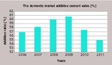 "<span class=""bu_ziffer_blau"">5</span> Domestic market of additive sales in Turkey (TÇMB data)"