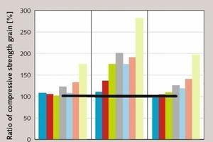 "<div class=""bildtext_en"">14 Compressive strength gain effects of nG, ratio of compressive strength gain = 100x (strength of mix with nG/strength of control mix, w/c = 0.767 [47, 48]</div>"