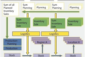 Ziel eines effektiven Lieferkettenmanagements<br />