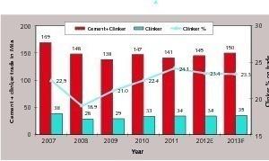 Globaler Handel mit Zement und Klinker 2007–2013