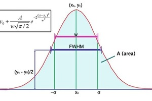 Variables of the Gaussian distribution curve • Variabeln der Gauss-Verteilungskurve