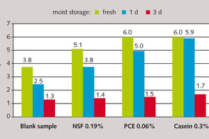 """<span class=""""bu_ziffer_blau"""">7</span> Flow table spread of cement pastes (w/c = 0.55) made from fresh (green) and pre-hydrated CEM I 52,5 N cement (blue: storage time 1 d; red: 3 d) with and without superplasticizer"""