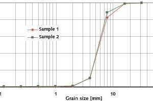 "<span class=""bildunterschrift_hervorgehoben"">4</span>	Characteristic curves of passage of fibre cement panels crushed in the impact crusher<br />"