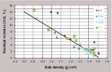 Restfeuchte und Schüttdichte, Labor (Granulationen G1,G2,G3)