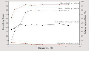 """<div class=""""bildtext_en"""">5 Chronological development of the shore D hardness in laboratory atmosphere and the gravimetric material loss of the base mixture with inclusion of water (250ml H<sub>2</sub>O, 1h; 100°C drying, 4h and correction of the additional drying loss in parallel measurements), gel initiator CaSO<sub>4</sub> (AII)</div>"""