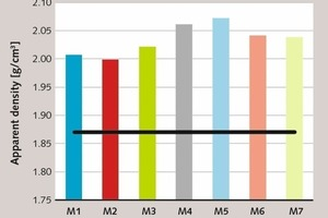 """<div class=""""bildtext_en"""">7 Average apparent densities of blended mortars compared to CMs [47, 48]</div>"""