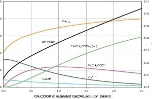 """<span class=""""bildunterschrift_hervorgehoben"""">33</span>Calculated species distribution at 25°C in a saturated Ca(OH)<sub>2</sub> solution with addition of CH<sub>3</sub>COOK (potassium acetate)<br />"""