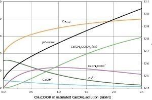 Berechnete Speciesverteilung bei 25°C in gesättigter Ca(OH)<sub>2</sub>-Lösung unter Zugabe von CH<sub>3</sub>COOK (Kaliumacetat)<br />
