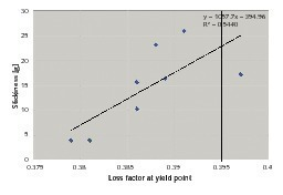 Verlustfaktor an der Fliessgrenze als Funktion der Putzklebrigkeit<br />