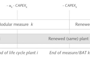 """<div class=""""bildtext_en"""">6 Capital costs for retrofitting measures taking account of the interlinkage α<sub>k</sub> between measure and plant</div>"""
