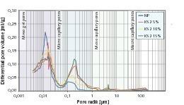 "<span class=""bildunterschrift_hervorgehoben"">7</span>Pore-radius distribution of cement stone samples modified with KS2<br />"