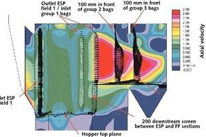 CFD-Simulation der Gasverteilung an Hybrid-Filter (FLSmidth Airtech)<br />