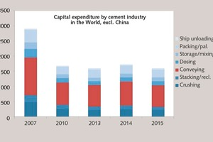 "<div class=""bildtext_en"">Capital expenditure by the cement industry in the world (excl. China) between 2007 and 2015</div>"