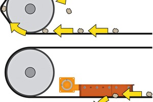 """<div class=""""bildtext_en"""">The V-Plow prevents material entrapment between the belt and tail pulley from becoming a repeating phenomenon</div>"""