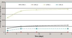Kumulativer DOC-Wert an marktgängigen Mörteln (CTA; Ceramic Tile Adhesive)<br />
