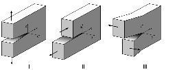 Die drei grundlegenden Rißöffnungsarten I, II, III<br />