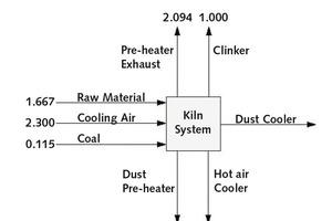 """<div class=""""bildunterschrift_en""""><span class=""""bu_ziffer_blau"""">4</span> Mass balance of the kiln system</div>"""