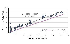 "<span class=""bildunterschrift_hervorgehoben"">9</span>	Predictions for Al<sub>2</sub>O<sub>3</sub> based on NIR-spectra of coarse-grained ­ma­terial<br />"