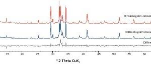 Phasengehalts eines CEM I 42,5 R, betimmt mit Hilfe der Rietveld-Methode<br />