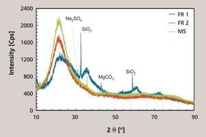 "<span class=""bu_ziffer_blau"">6</span> X-ray diffraction diagram for FR1, FR2 and microsilica (MS)"