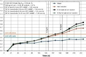 """<span class=""""bildunterschrift_hervorgehoben"""">24</span>ASR performance test of a concrete composition for highway and airfield pavements containing granodiorite aggregates (documented ASR-damage on a federal highway)<br />"""