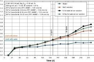 AKR-Performance-Prüfung einer Betonzusammensetzung für Fahrbahndecken und Flugbetriebsflächen mit einem Granodiorit-Splitt (AKR-Schäden an BAB bekannt)<br />