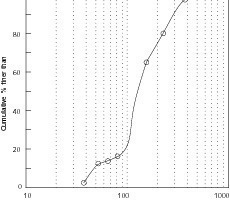 """<span class=""""bildunterschrift_hervorgehoben"""">6</span>Particle size distribution of the acid insoluble residue from the separator sample <br />"""
