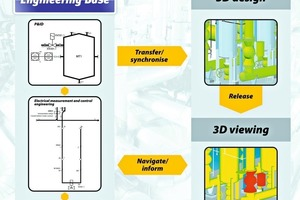 3D-Modellierung von Anlagen