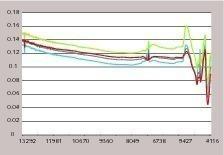 "<span class=""bu_ziffer_blau"">8</span> Typical NIR absorption spectrum for limestone"
