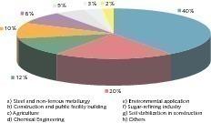 Kalkverbrauch verschiedener Industriezweige in der EU<br />