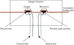Prinzip eines dynamischen Differenzkalorimeters