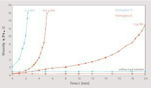 """<div class=""""bildtext_en"""">2 Viscosity development in mixtures of potassium waterglass solutions WG A and/or WG B and fused silica (45 g WG, 55 g QM) by neutral salt addition MX</div>"""