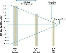 """<span class=""""bu_ziffer_blau"""">2</span> Course of the LSF standard deviation in a process without optimization: LSF standard deviation, blending bed homogenization, correction materials, kiln feed meal, after crusher, after blending bed, after mill"""