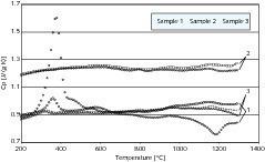 Variation der spezifischen Wärmekapazität bei Probe A<br />
