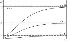 """<span class=""""bildunterschrift_hervorgehoben"""">6</span>Influence of parameter a on the shape of the Gompertz function<br />"""
