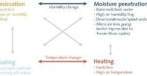 Schematische Darstellung der komplexen Umwelteinwirkungen auf Außenbauteile<br />